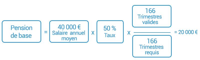 Exemple de calcul pour une retraite à taux plein